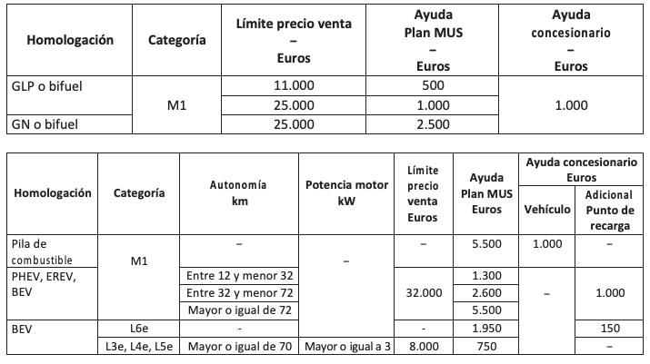 Subvenciones del Plan MUS de la Comunidad de Madrid