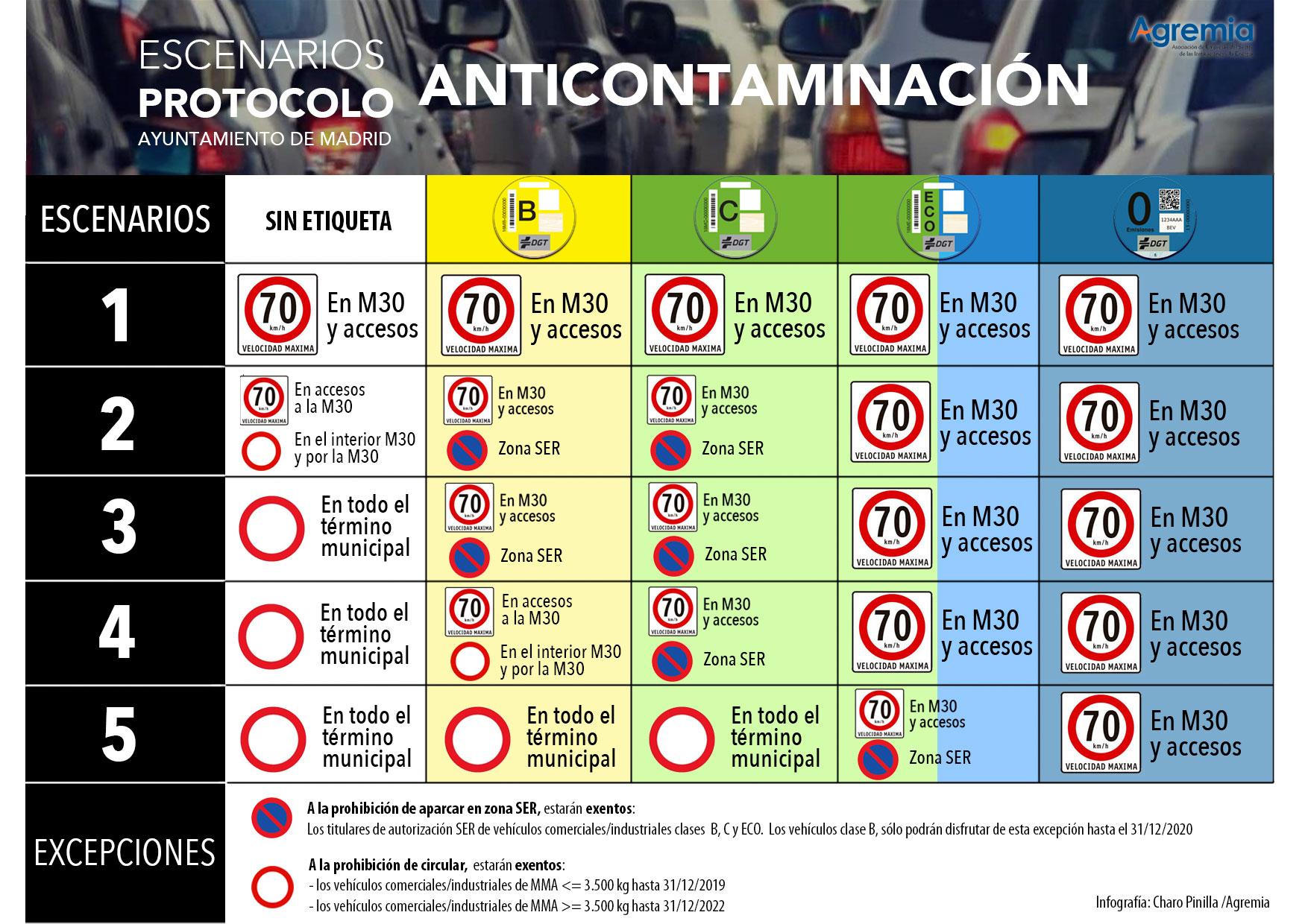 Nuevo protocolo anticontaminacion Ayto Madrid