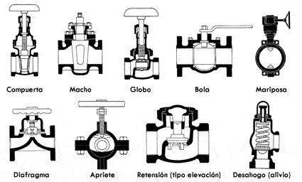 tipos válvulas Standard Hidráulica